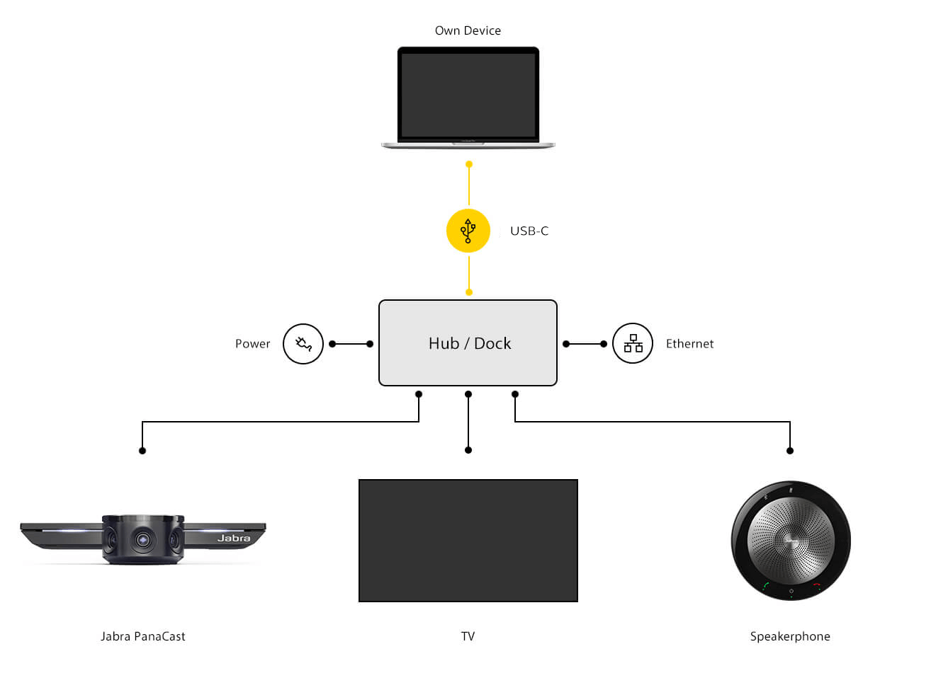 Jabra PanaCast Connection Guide